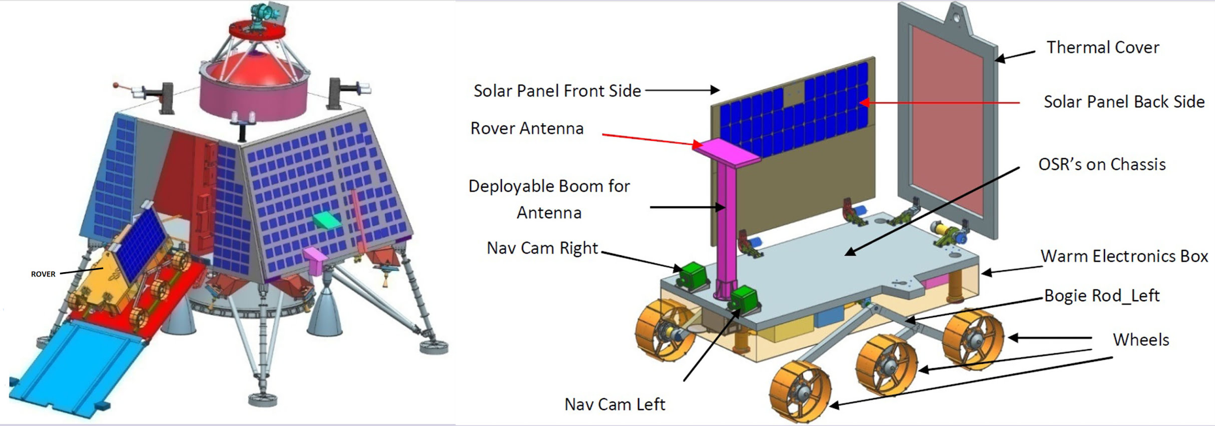 What are the top upcoming projects of ISRO